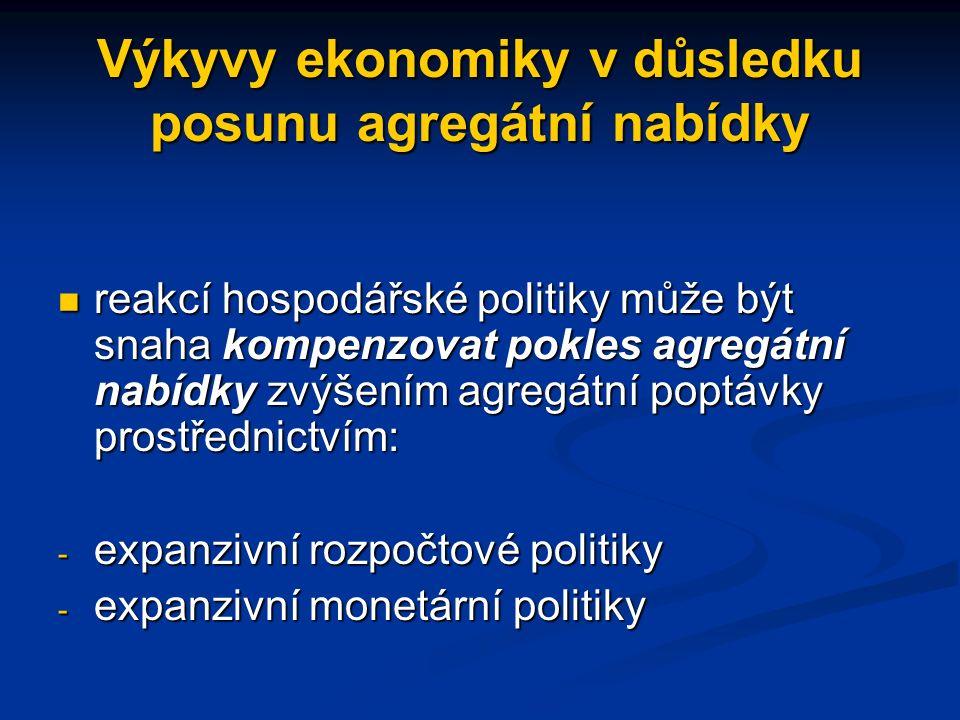 Výkyvy ekonomiky v důsledku posunu agregátní nabídky reakcí hospodářské politiky může být snaha kompenzovat pokles agregátní nabídky zvýšením agregátní poptávky prostřednictvím: reakcí hospodářské politiky může být snaha kompenzovat pokles agregátní nabídky zvýšením agregátní poptávky prostřednictvím: - expanzivní rozpočtové politiky - expanzivní monetární politiky