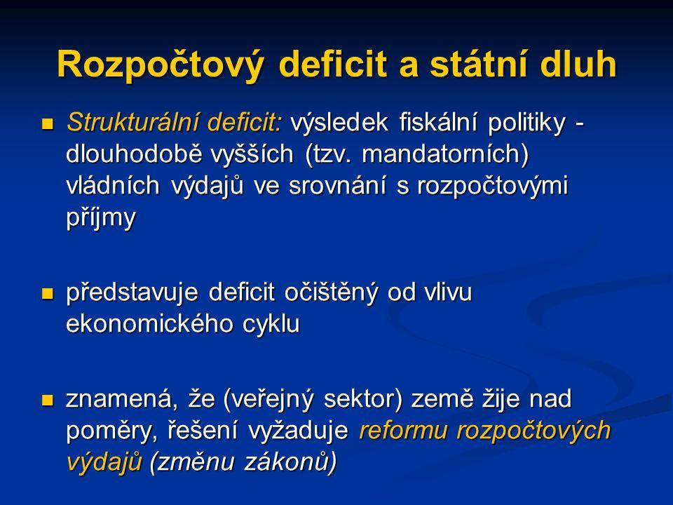 Rozpočtový deficit a státní dluh Strukturální deficit: výsledek fiskální politiky - dlouhodobě vyšších (tzv.