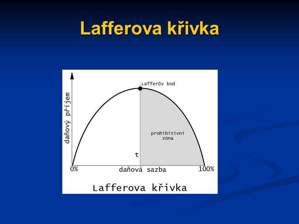 Lafferova křivka
