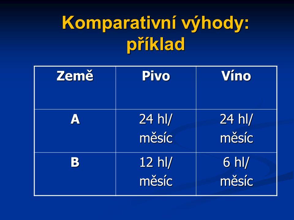 Komparativní výhody: příklad ZeměPivoVíno A 24 hl/ měsíc měsíc B 12 hl/ měsíc 6 hl/ měsíc