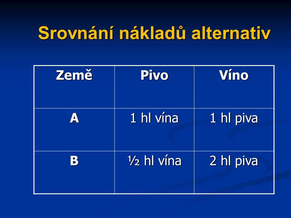 Srovnání nákladů alternativ ZeměPivoVíno A 1 hl vína 1 hl piva B ½ hl vína 2 hl piva