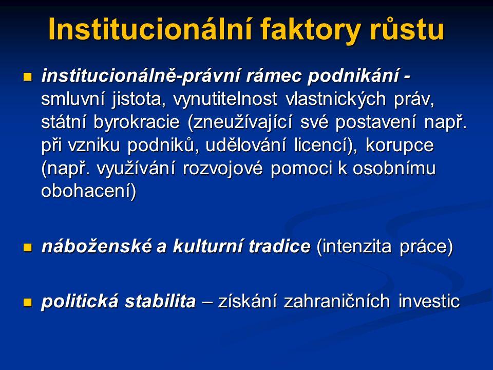 Institucionální faktory růstu institucionálně-právní rámec podnikání - smluvní jistota, vynutitelnost vlastnických práv, státní byrokracie (zneužívající své postavení např.
