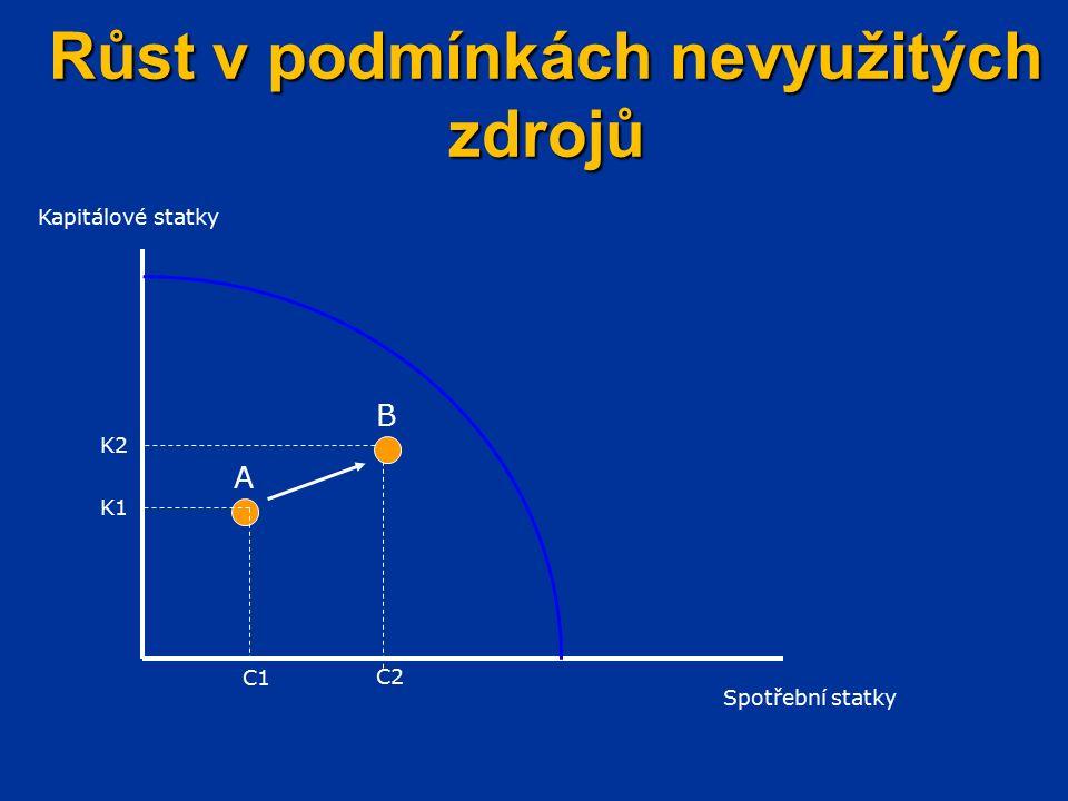 Růst v podmínkách nevyužitých zdrojů C1 Kapitálové statky Spotřební statky A B K1 K2 C2