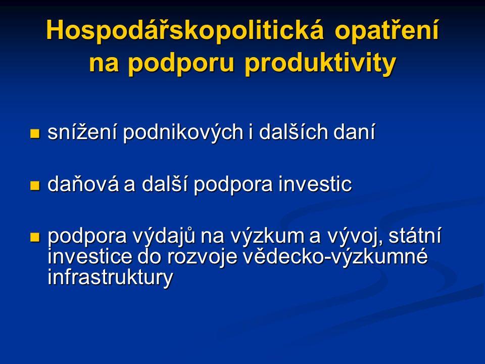 Hospodářskopolitická opatření na podporu produktivity snížení podnikových i dalších daní snížení podnikových i dalších daní daňová a další podpora investic daňová a další podpora investic podpora výdajů na výzkum a vývoj, státní investice do rozvoje vědecko-výzkumné infrastruktury podpora výdajů na výzkum a vývoj, státní investice do rozvoje vědecko-výzkumné infrastruktury