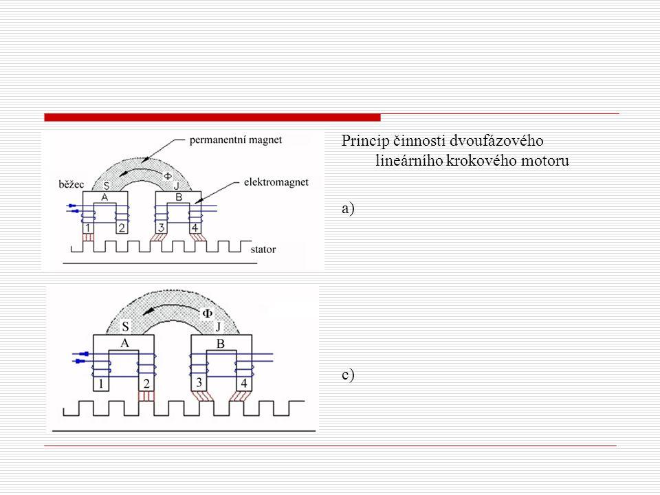 Princip činnosti dvoufázového lineárního krokového motoru a) c)