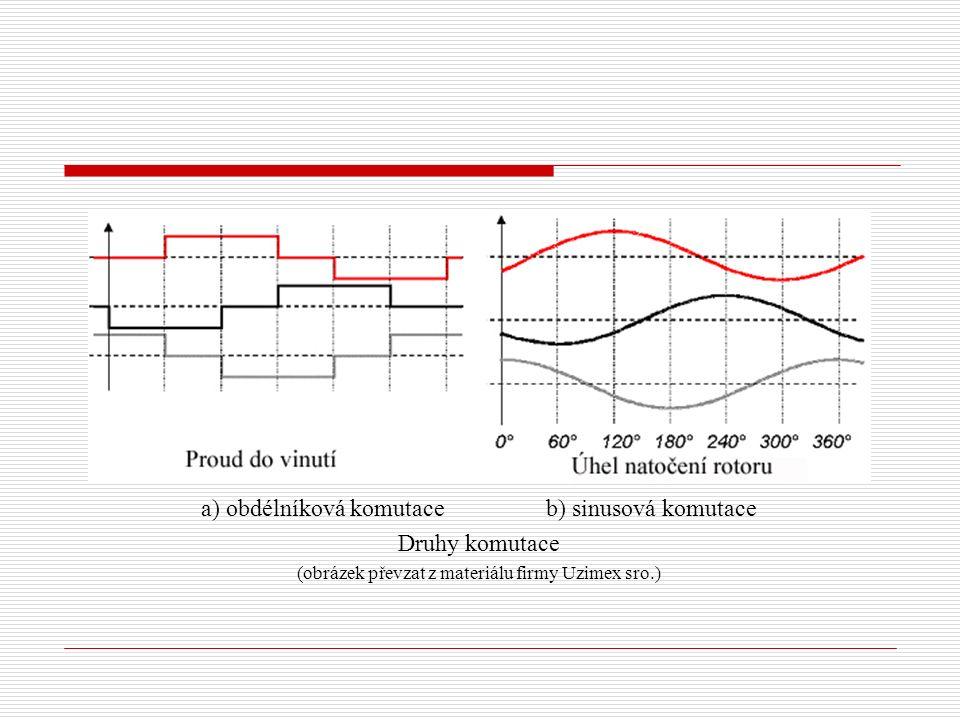 a) obdélníková komutace b) sinusová komutace Druhy komutace (obrázek převzat z materiálu firmy Uzimex sro.)