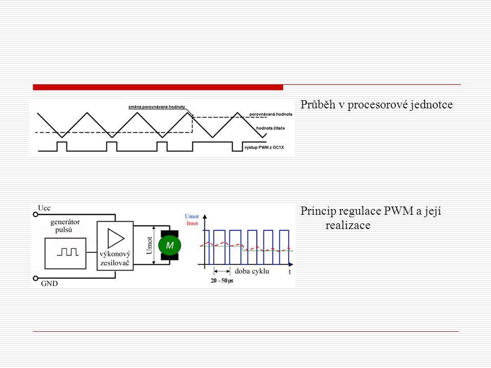 Průběh v procesorové jednotce Princip regulace PWM a její realizace
