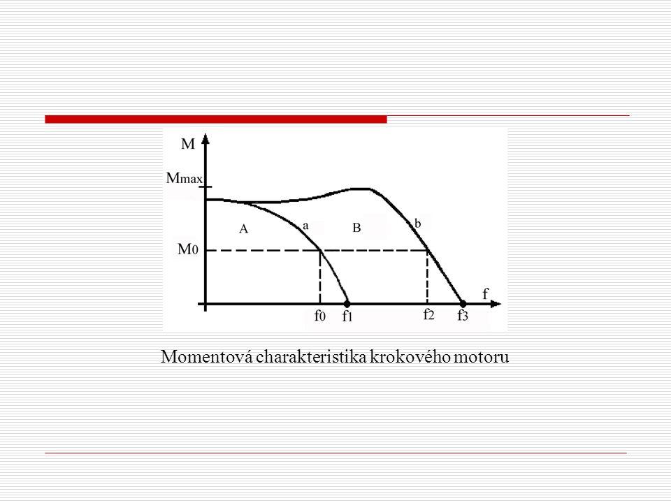 Momentová charakteristika krokového motoru