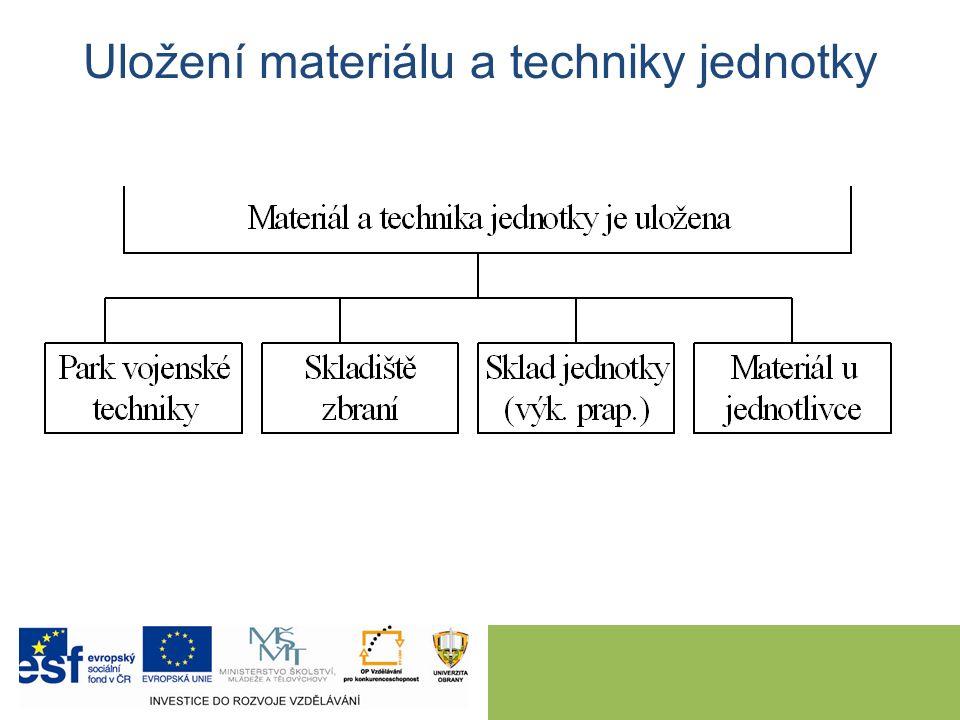 Uložení materiálu a techniky jednotky