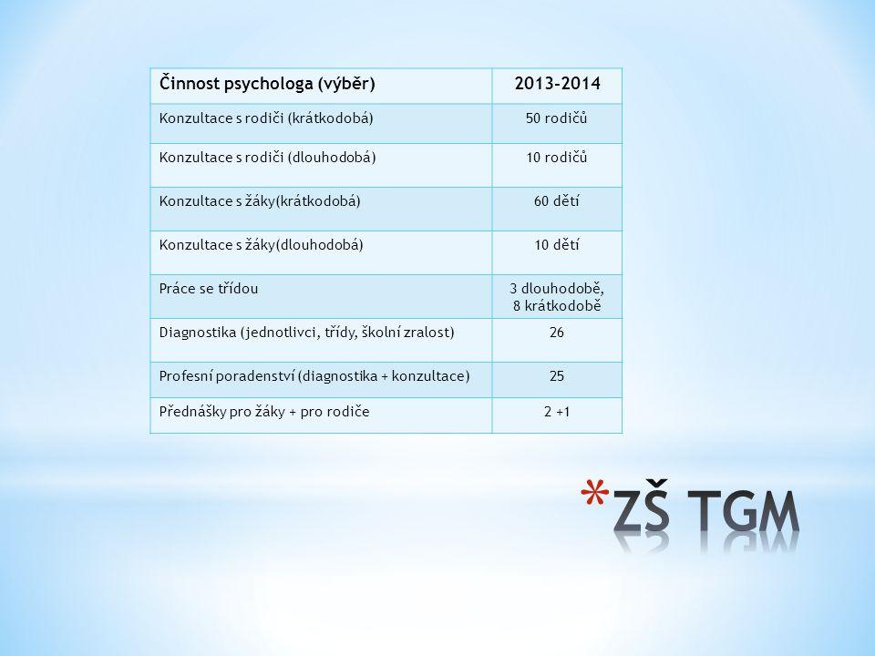Činnost psychologa (výběr)2013-2014 Konzultace s rodiči (krátkodobá)50 rodičů Konzultace s rodiči (dlouhodobá)10 rodičů Konzultace s žáky(krátkodobá)60 dětí Konzultace s žáky(dlouhodobá)10 dětí Práce se třídou3 dlouhodobě, 8 krátkodobě Diagnostika (jednotlivci, třídy, školní zralost)26 Profesní poradenství (diagnostika + konzultace)25 Přednášky pro žáky + pro rodiče2 +1