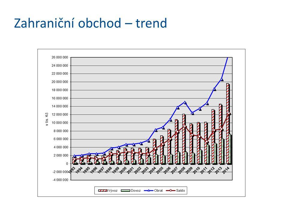 Zahraniční obchod – trend