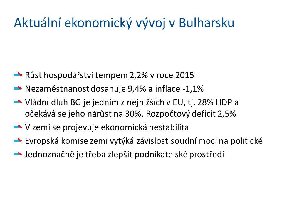 Aktuální ekonomický vývoj v Bulharsku Růst hospodářství tempem 2,2% v roce 2015 Nezaměstnanost dosahuje 9,4% a inflace -1,1% Vládní dluh BG je jedním z nejnižších v EU, tj.