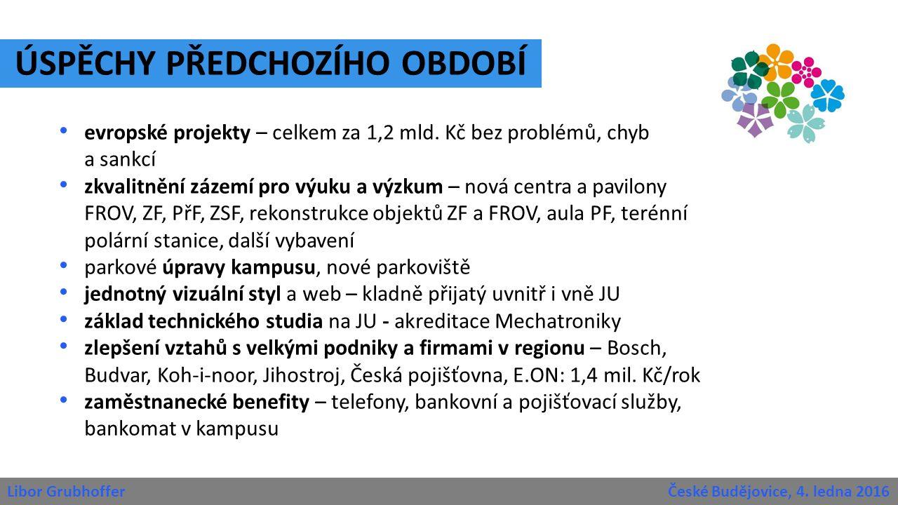 Libor Grubhoffer České Budějovice, 4.