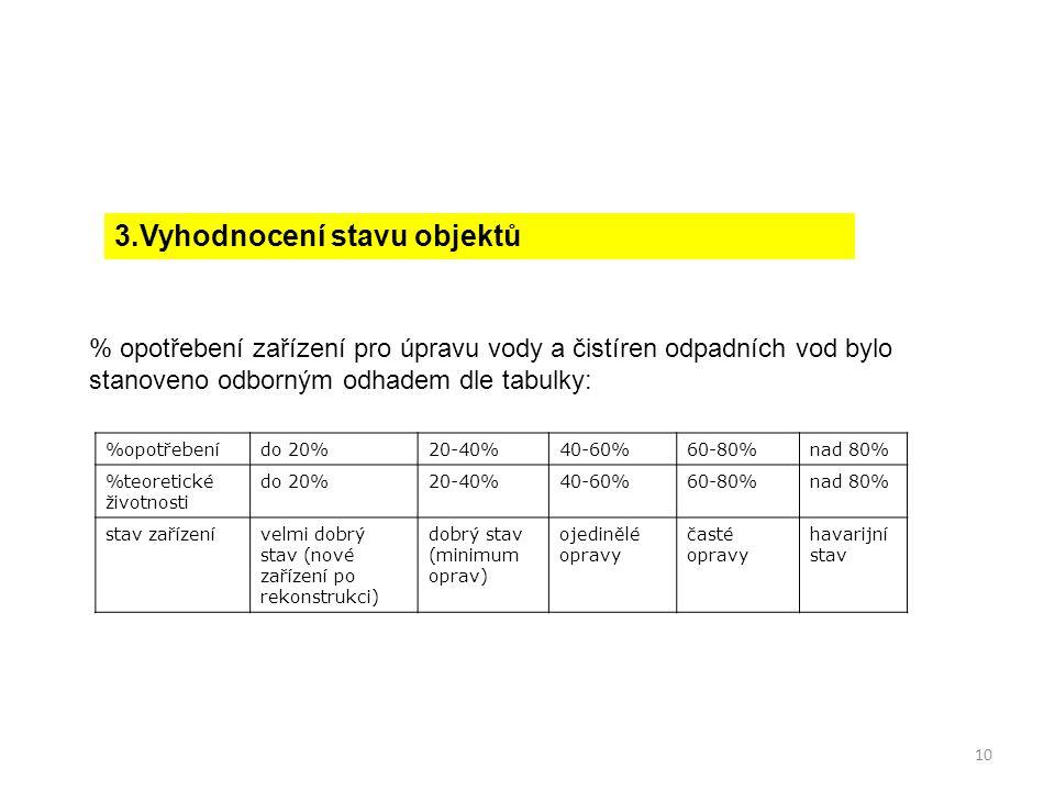 10 3.Vyhodnocení stavu objektů %opotřebenído 20%20-40%40-60%60-80%nad 80% %teoretické životnosti do 20%20-40%40-60%60-80%nad 80% stav zařízenívelmi do