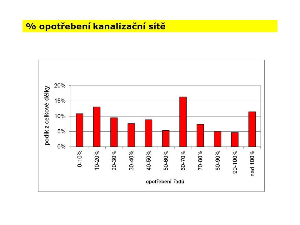 % opotřebení kanalizační sítě