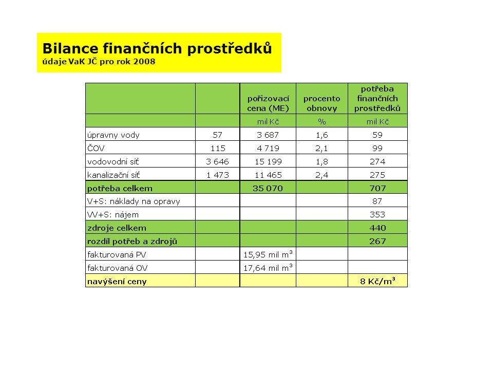 Bilance finančních prostředků údaje VaK JČ pro rok 2008