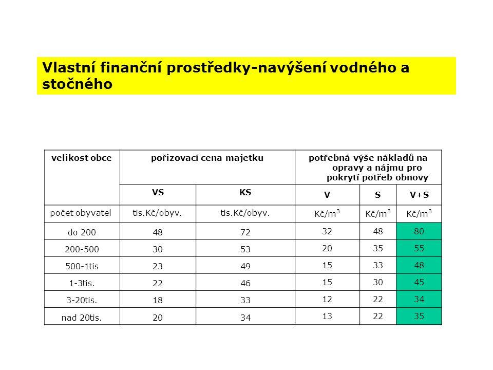 Vlastní finanční prostředky-navýšení vodného a stočného velikost obcepořizovací cena majetkupotřebná výše nákladů na opravy a nájmu pro pokrytí potřeb obnovy VSKS VSV+S počet obyvatel tis.Kč/obyv.