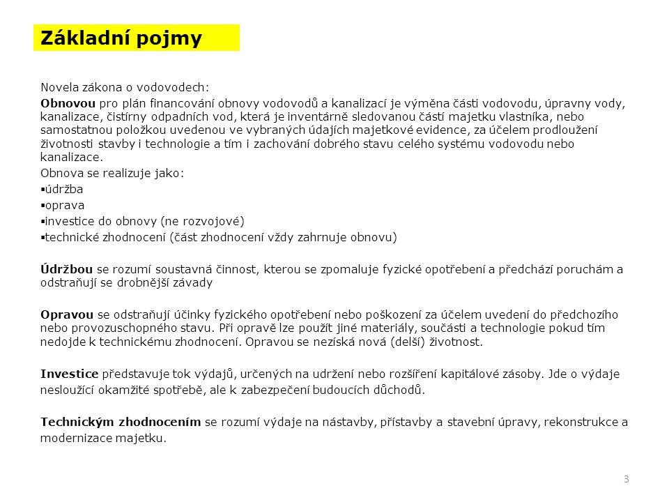 Legislativa Zákon č.274/2001 Sb.,o vodovodech a kanalizacích pro veřejnou potřebu v úplném znění zákona č.