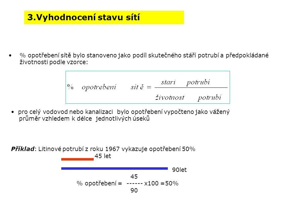 3.Vyhodnocení stavu sítí % opotřebení sítě bylo stanoveno jako podíl skutečného stáří potrubí a předpokládané životnosti podle vzorce: pro celý vodovod nebo kanalizaci bylo opotřebení vypočteno jako vážený průměr vzhledem k délce jednotlivých úseků Příklad: Litinové potrubí z roku 1967 vykazuje opotřebení 50% 45 let 90let 45 % opotřebení = ------ x100 =50% 90 3.Vyhodnocení stavu sítí