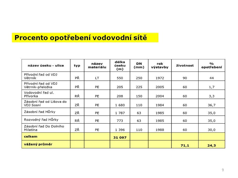 Závislost přepočtené ceny sítí (ME) na 1 obyvatele na velikosti obce
