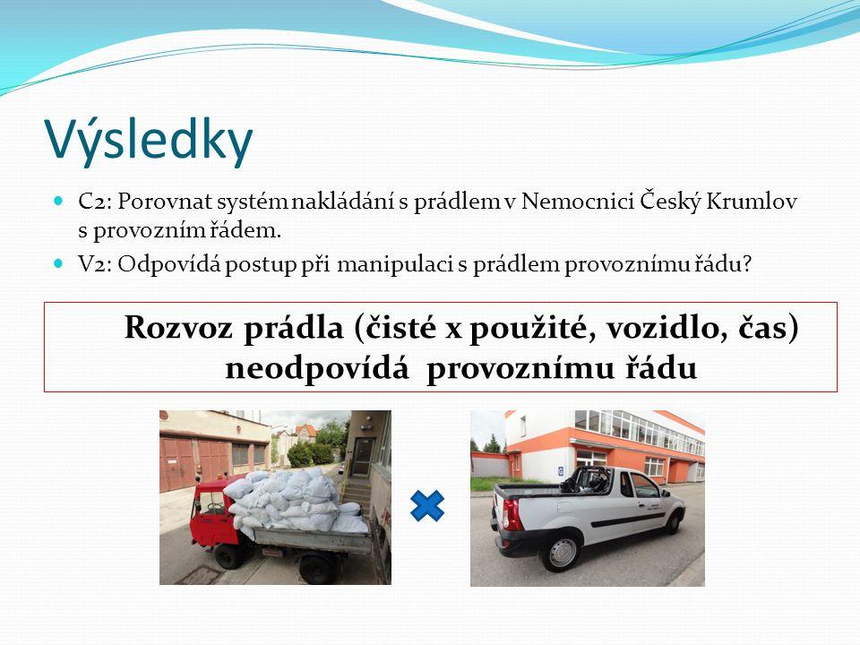 C2: Porovnat systém nakládání s prádlem v Nemocnici Český Krumlov s provozním řádem. V2: Odpovídá postup při manipulaci s prádlem provoznímu řádu? Roz