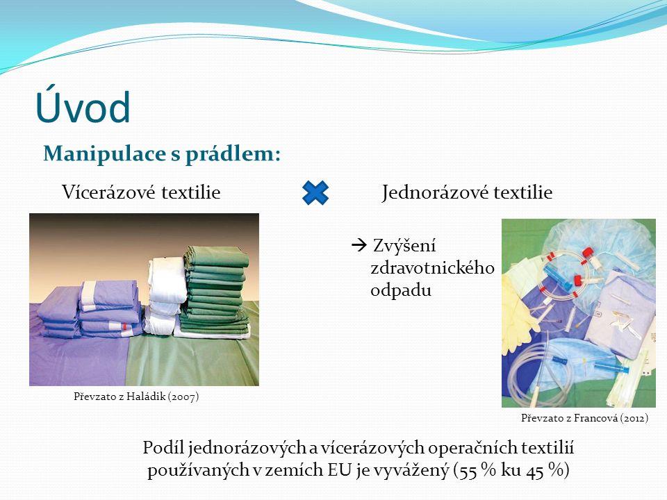 Úvod Manipulace s prádlem: Vícerázové textilie  Zvýšení zdravotnického odpadu Převzato z Francová (2012) Převzato z Haládik (2007) Podíl jednorázových a vícerázových operačních textilií používaných v zemích EU je vyvážený (55 % ku 45 %) Jednorázové textilie