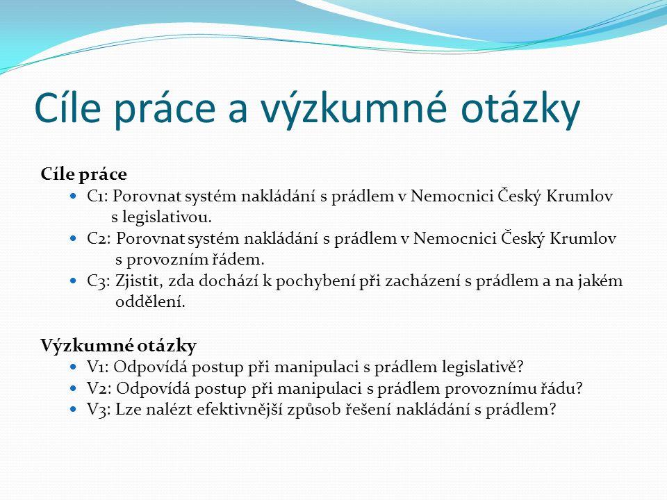 Cíle práce a výzkumné otázky Cíle práce C1: Porovnat systém nakládání s prádlem v Nemocnici Český Krumlov s legislativou. C2: Porovnat systém nakládán