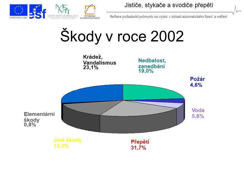 Reflexe požadavků průmyslu na výuku v oblasti automatického řízení a měření Jističe, stykače a svodiče přepětí Škody v roce 2002 Přepětí 31,7% Voda 5,