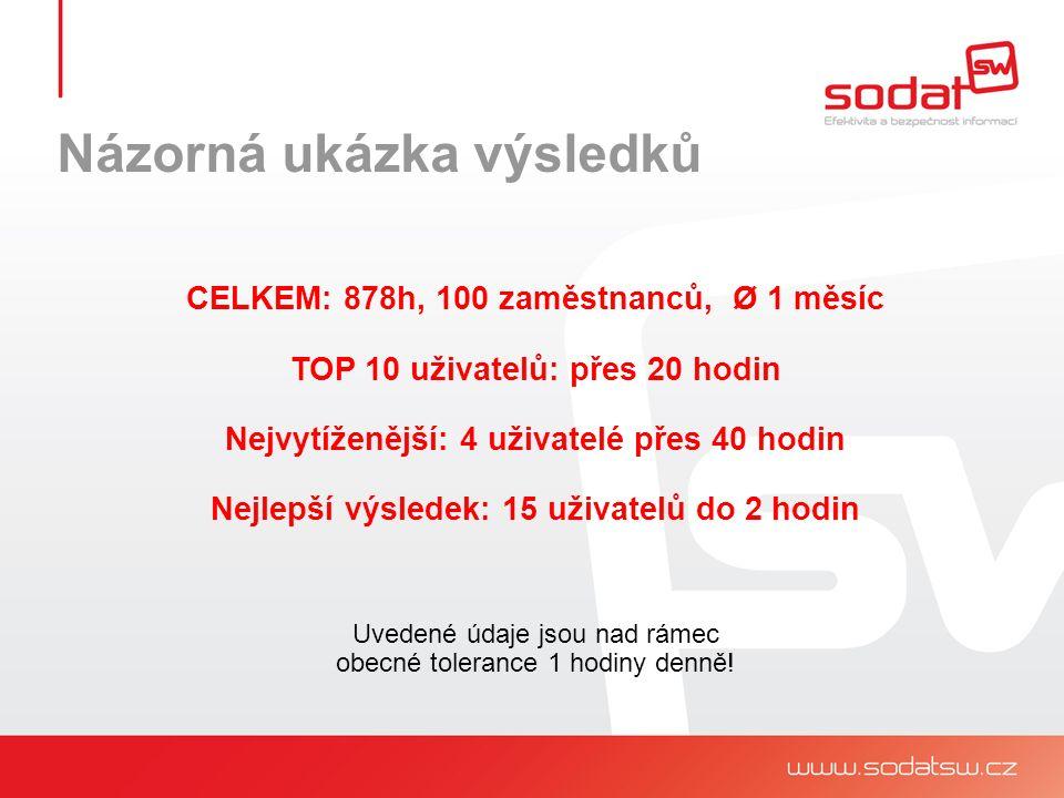 CELKEM: 878h, 100 zaměstnanců, Ø 1 měsíc TOP 10 uživatelů: přes 20 hodin Nejvytíženější: 4 uživatelé přes 40 hodin Nejlepší výsledek: 15 uživatelů do 2 hodin Uvedené údaje jsou nad rámec obecné tolerance 1 hodiny denně!