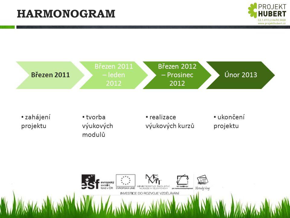 HARMONOGRAM Březen 2011 Březen 2011 – leden 2012 Březen 2012 – Prosinec 2012 Únor 2013 zahájení projektu tvorba výukových modulů realizace výukových k