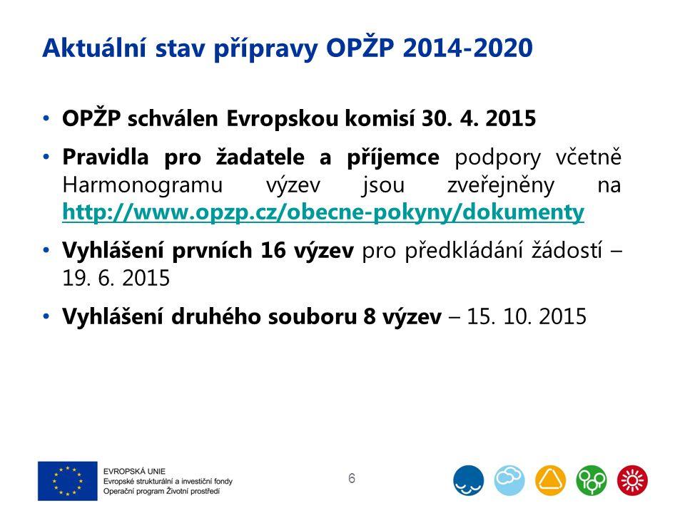Aktuální stav přípravy OPŽP 2014-2020 6 OPŽP schválen Evropskou komisí 30.