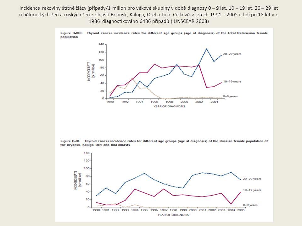 Incidence rakoviny štítné žlázy (případy/1 milión pro věkové skupiny v době diagnózy 0 – 9 let, 10 – 19 let, 20 – 29 let u běloruských žen a ruských žen z oblastí Brjansk, Kaluga, Orel a Tula.