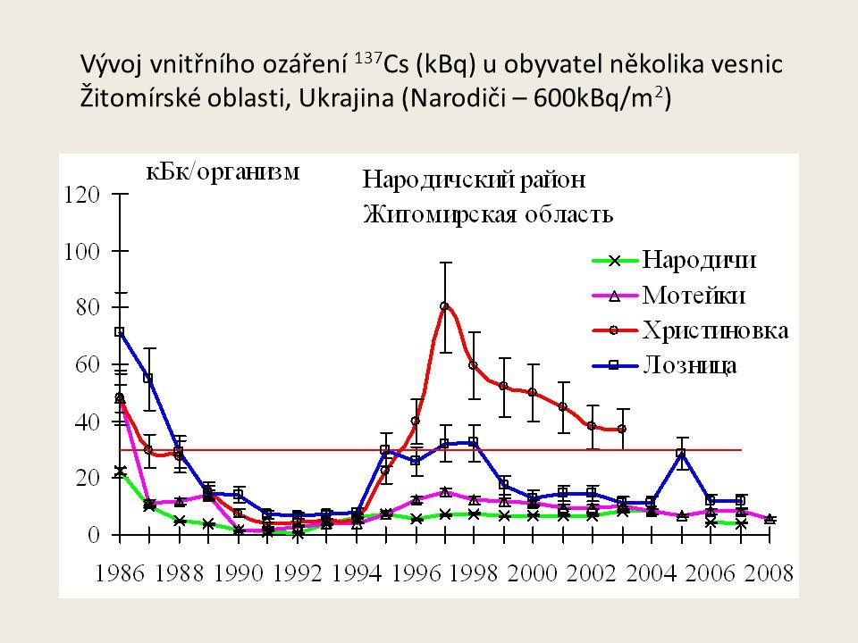 Vývoj vnitřního ozáření 137 Cs (kBq) u obyvatel několika vesnic Žitomírské oblasti, Ukrajina (Narodiči – 600kBq/m 2 )