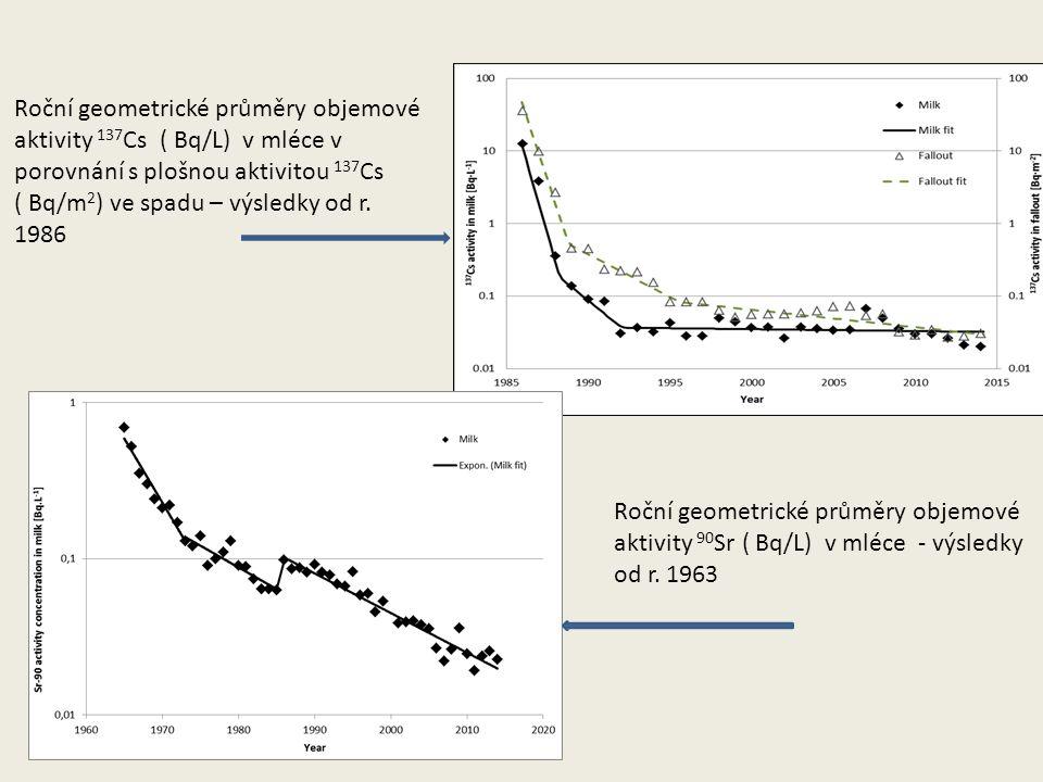 Roční geometrické průměry objemové aktivity 137 Cs ( Bq/L) v mléce v porovnání s plošnou aktivitou 137 Cs ( Bq/m 2 ) ve spadu – výsledky od r. 1986 Ro