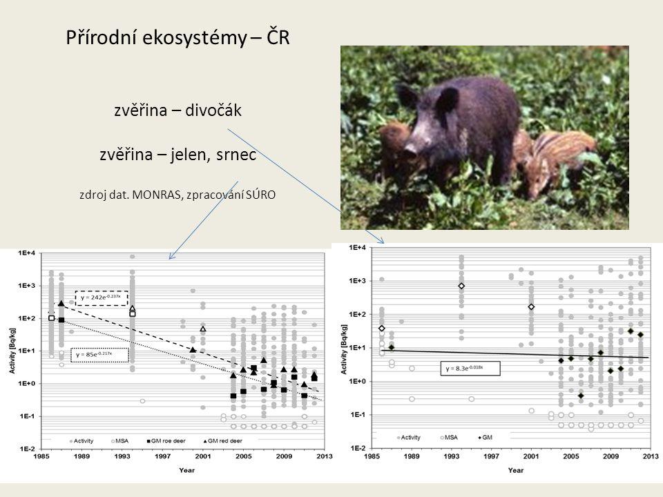 Přírodní ekosystémy – ČR zvěřina – divočák zvěřina – jelen, srnec zdroj dat.