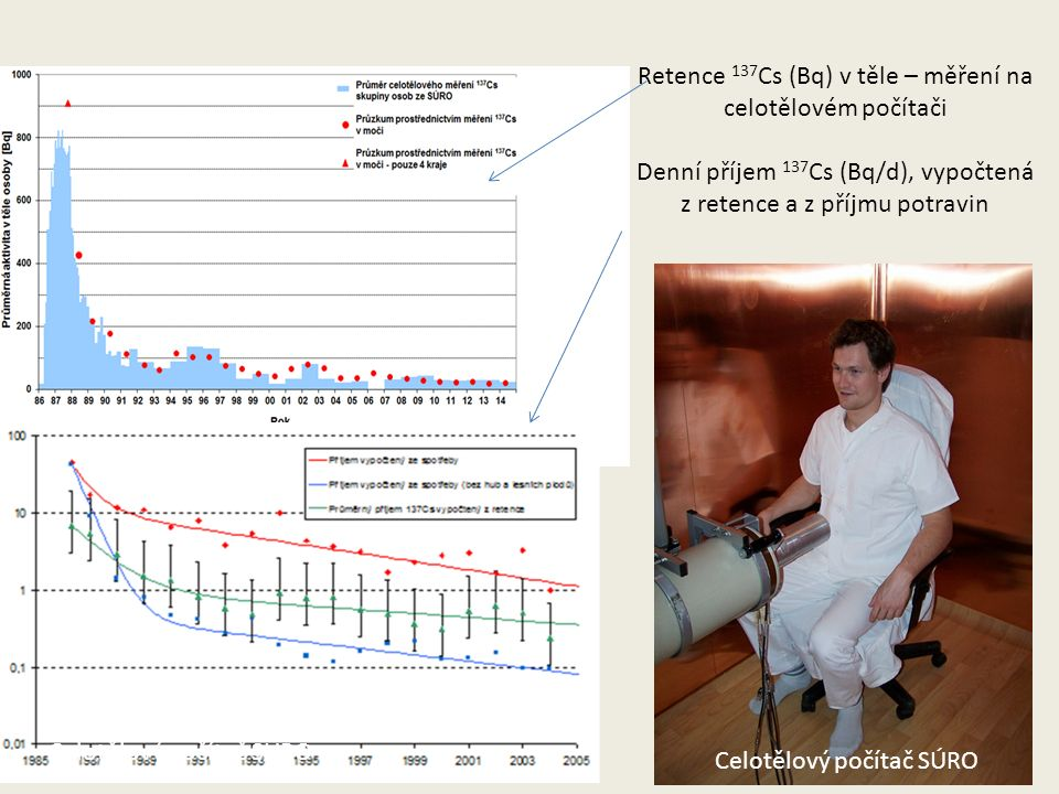 Retence 137 Cs (Bq) v těle – měření na celotělovém počítači Denní příjem 137 Cs (Bq/d), vypočtená z retence a z příjmu potravin Celotělový počítač SÚRO