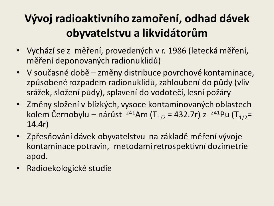 Objemová aktivita vzdušného aerosolu – odběrové místo Praha Zdroj: web SÚRO