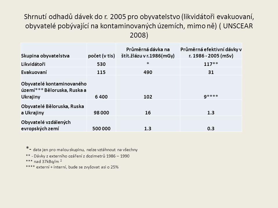 Shrnutí odhadů dávek do r. 2005 pro obyvatelstvo (likvidátoři evakuovaní, obyvatelé pobývající na kontaminovaných územích, mimo ně) ( UNSCEAR 2008) Sk