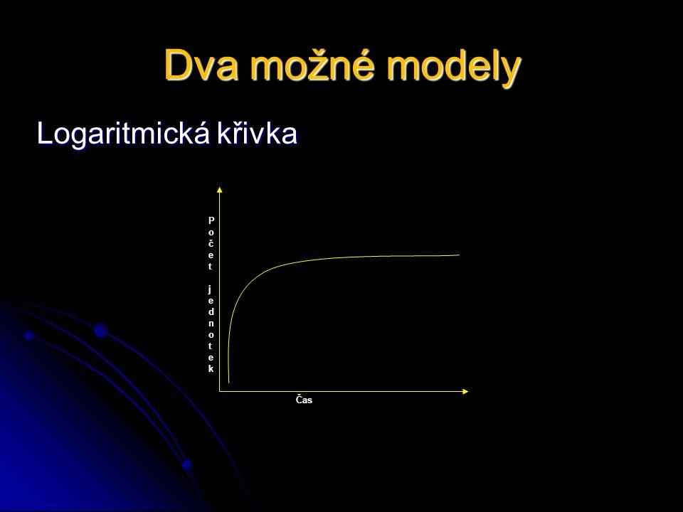 Dva možné modely Logaritmická křivka Čas Počet jednotek Počet jednotek