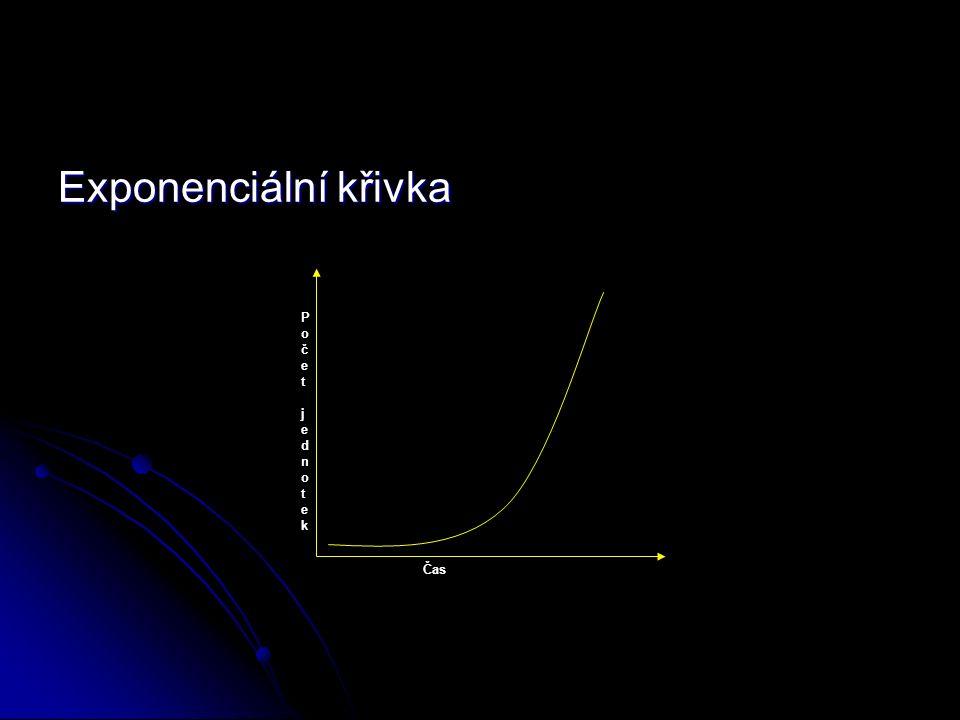 Exponenciální křivka Čas Počet jednotek Počet jednotek