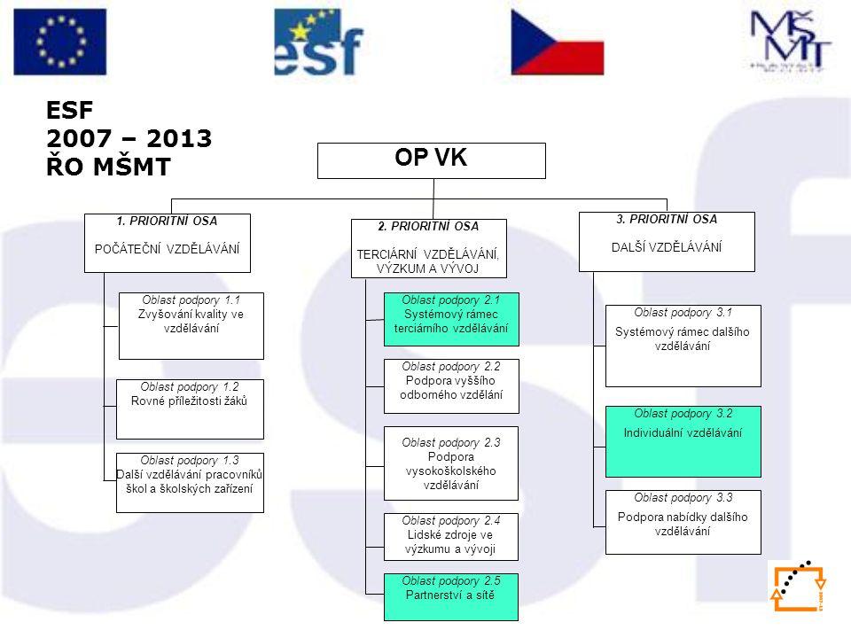 ESF 2007 – 2013 ŘO MŠMT 1.