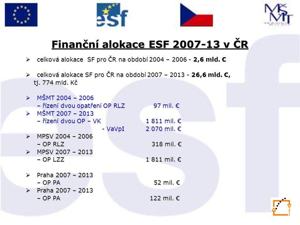 Finanční alokace ESF 2007-13 v ČR  celková alokace SF pro ČR na období 2004 – 2006 - 2,6 mld.