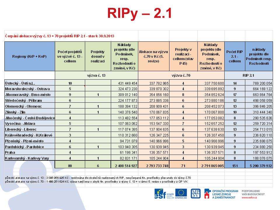 Příprava na 2014+ (2) (pokračování) Bilanční a pracovní diagnostika Rekvalifikace Podpora vytváření nových pracovních míst Podpora umístění na uvolněná pracovní místa Podpora aktivit k získání pracovních návyků a zkušeností Podpora flexibilních forem zaměstnání a odměňování Doprovodná opatření umožňující začlenění na trh práce Motivační aktivity Pracovní rehabilitace Realizace nových či inovativních nástrojů aktivní politiky zaměstnanosti
