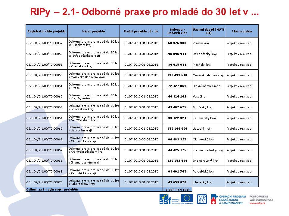 Příjemcem je Úřad práce ČR, projekty realizují KrP Celkem14 projektů, jejichž realizace probíhá od 7/2013 – 8/2015 Zaměření - na zvýšení zaměstnanosti specifické věkové skupiny mladých osob do 30 let věku realizací cíleného nástroje/opatření aktivní politiky zaměstnanosti Odborné praxe pro mladé.