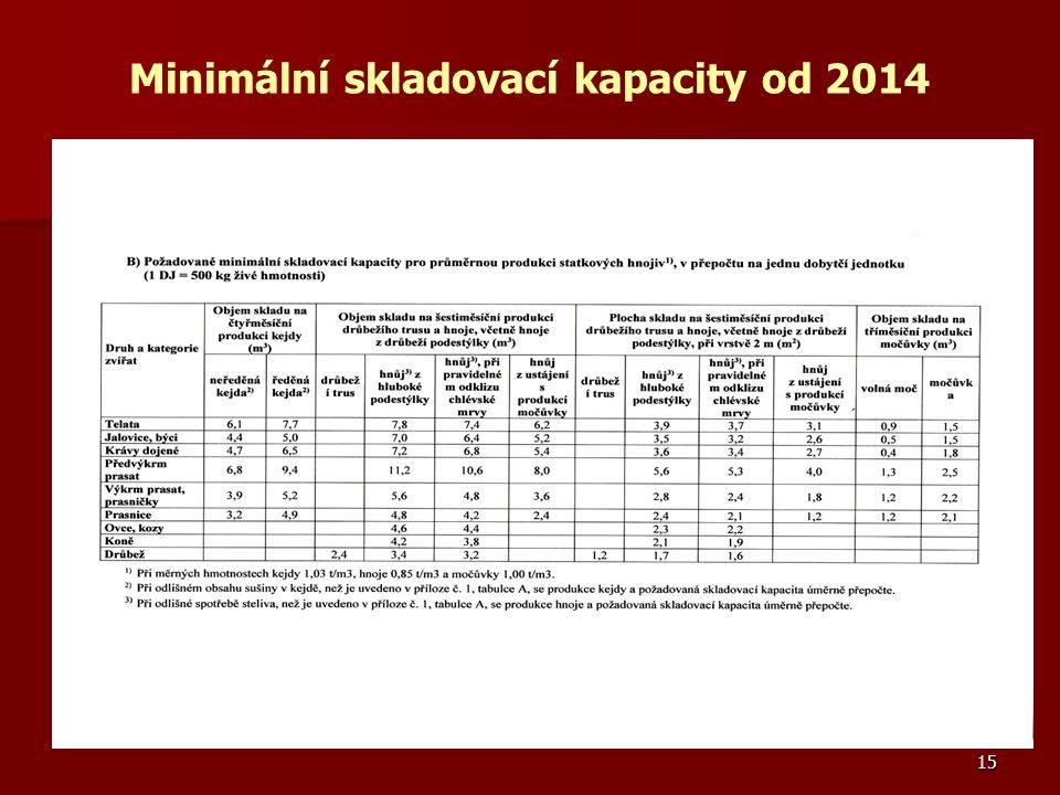 Minimální skladovací kapacity od 2014 15