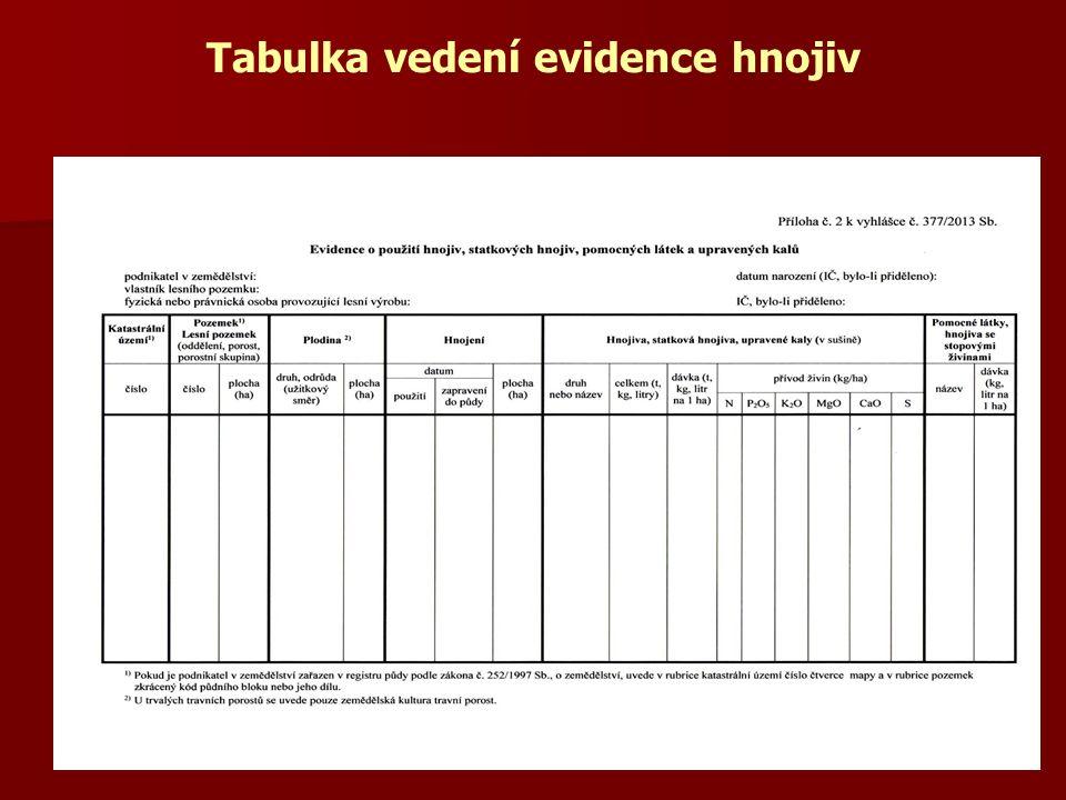 Tabulka vedení evidence hnojiv IČ, bylo-li přiděleno: