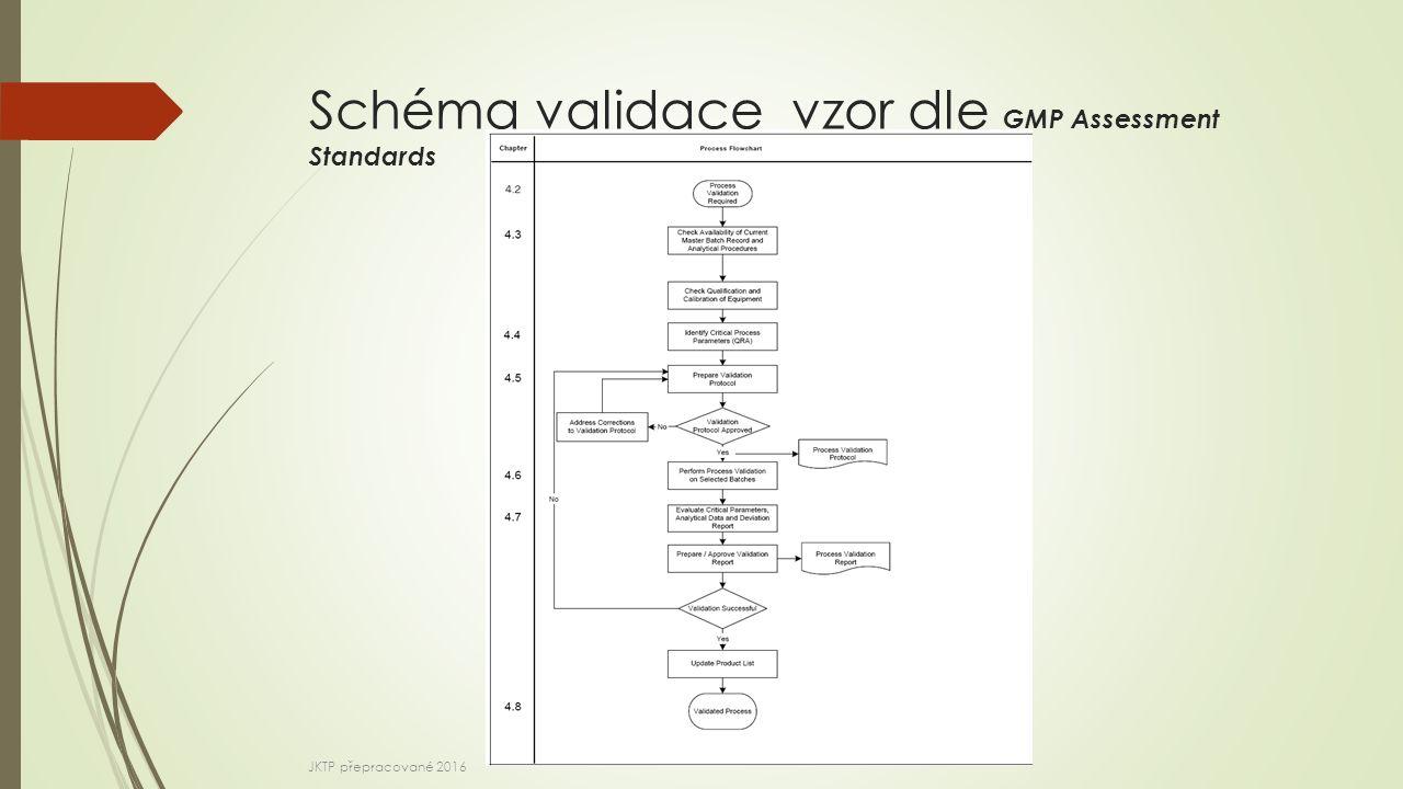Schéma validace vzor dle GMP Assessment Standards JKTP přepracované 2016