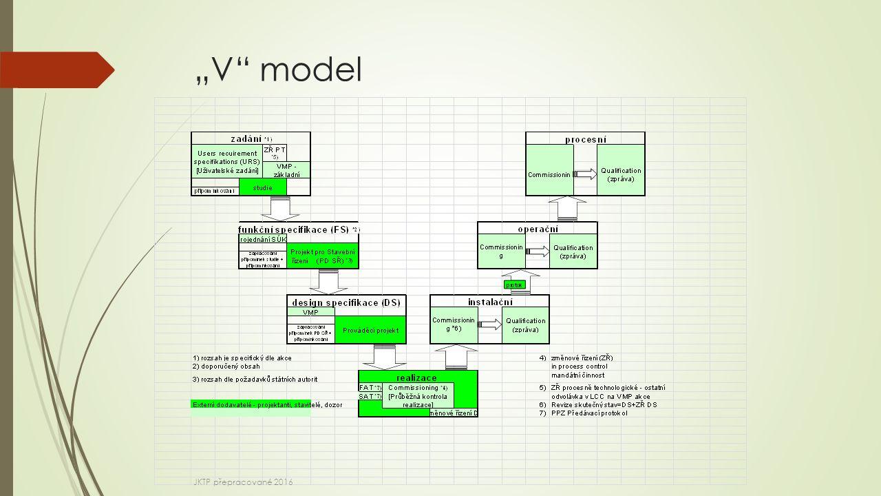 """""""V"""" model JKTP přepracované 2016"""