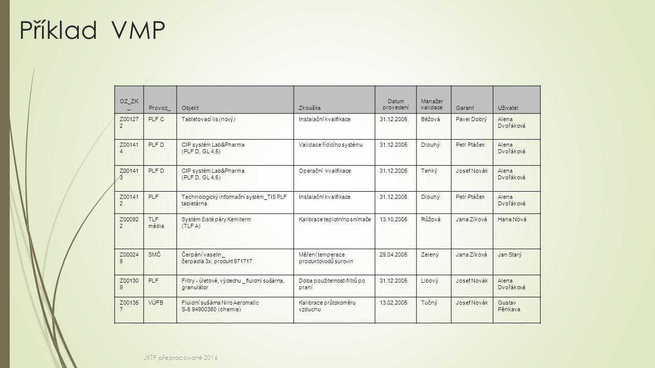 Příklad VMP OZ_ZK _Provoz_ObjektZkouška Datum provedení Manažer validaceGarantUživatel Z00127 2 PLF CTabletovací lis (nový) Instalační kvalifikace31.1