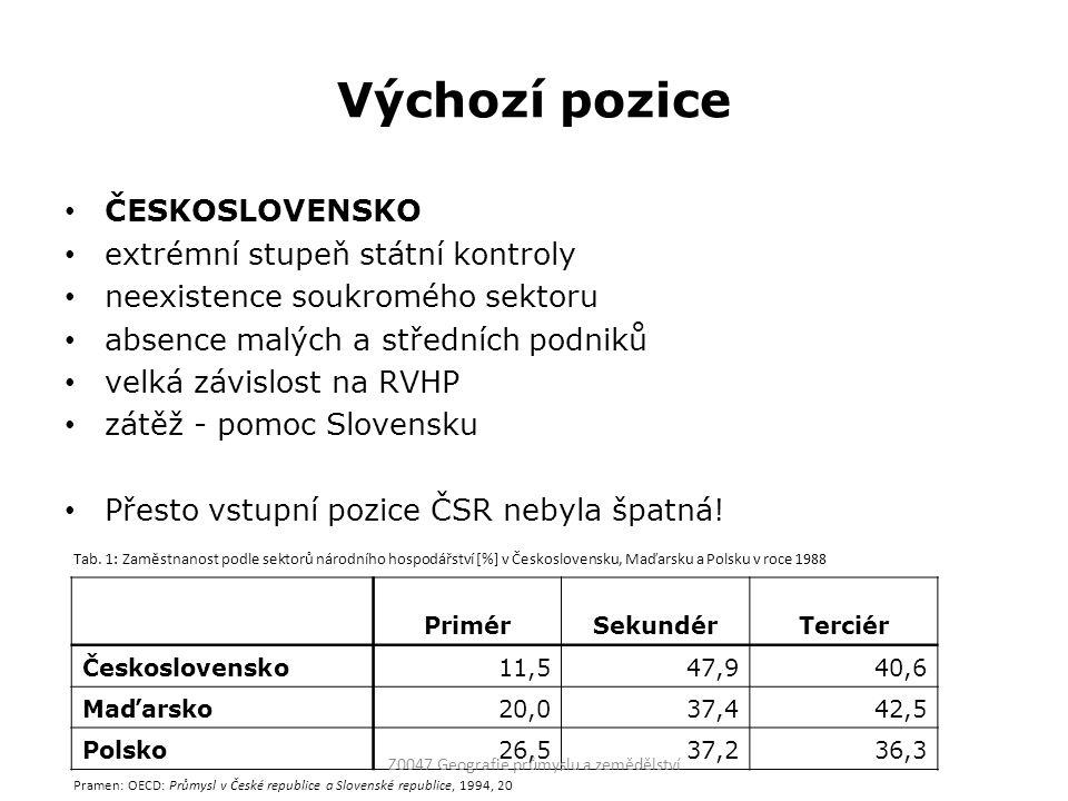 Výchozí pozice ČESKOSLOVENSKO extrémní stupeň státní kontroly neexistence soukromého sektoru absence malých a středních podniků velká závislost na RVH